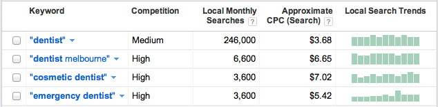 AdWords Keyword Tool Dentist Keyword Search